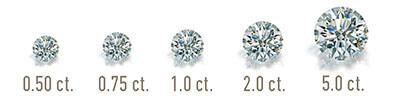 4C's of Diamonds Carat