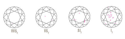 4C's of Diamonds Clarity Inclusions