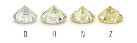 4C's of Diamonds color scale